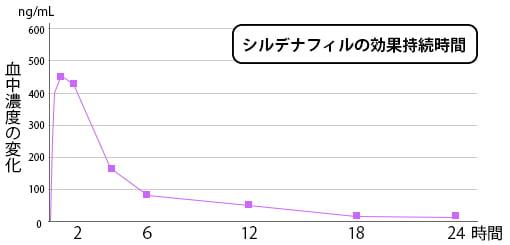 カマグラの有効成分、シルデナフィルの血中濃度のグラフ