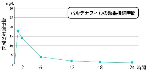 バリフの有効成分、バルデナフィルの血中濃度のグラフ