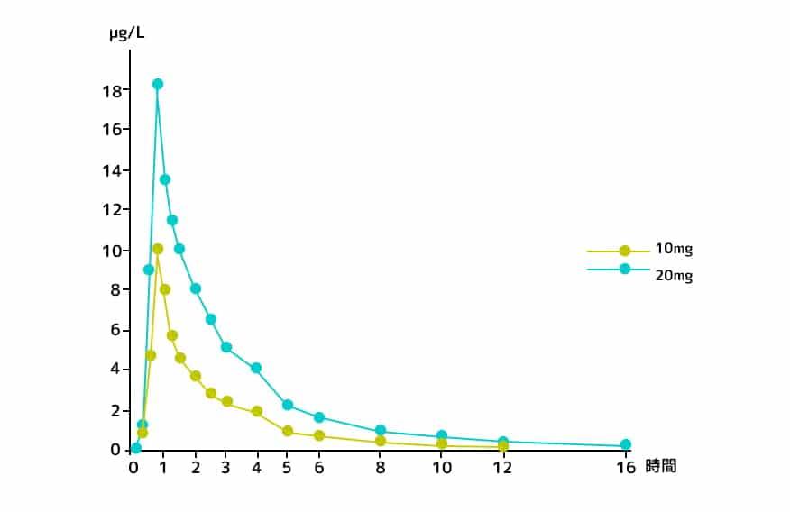 Levitra comparison graph