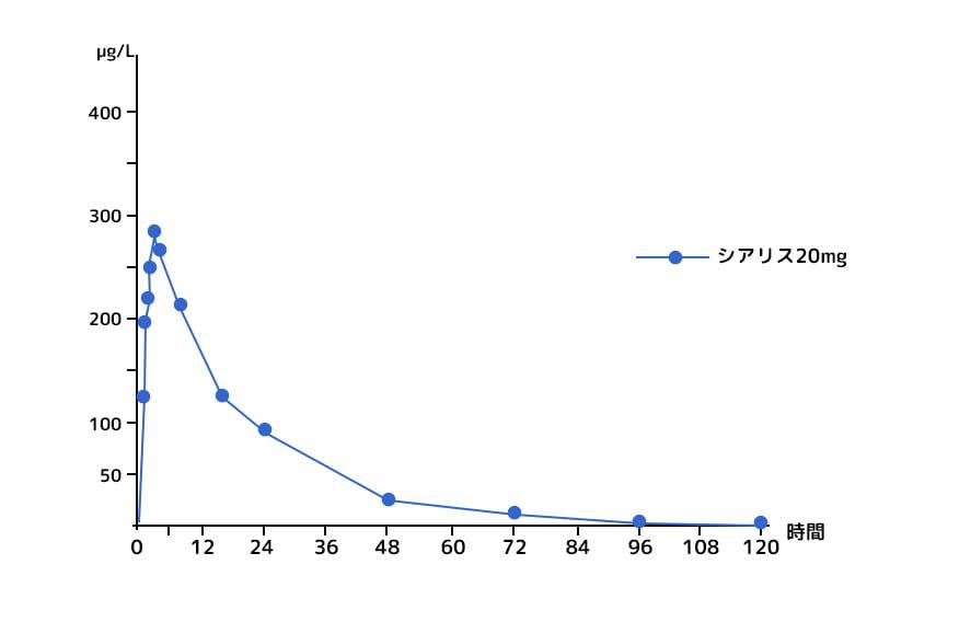 Cialis comparison graph